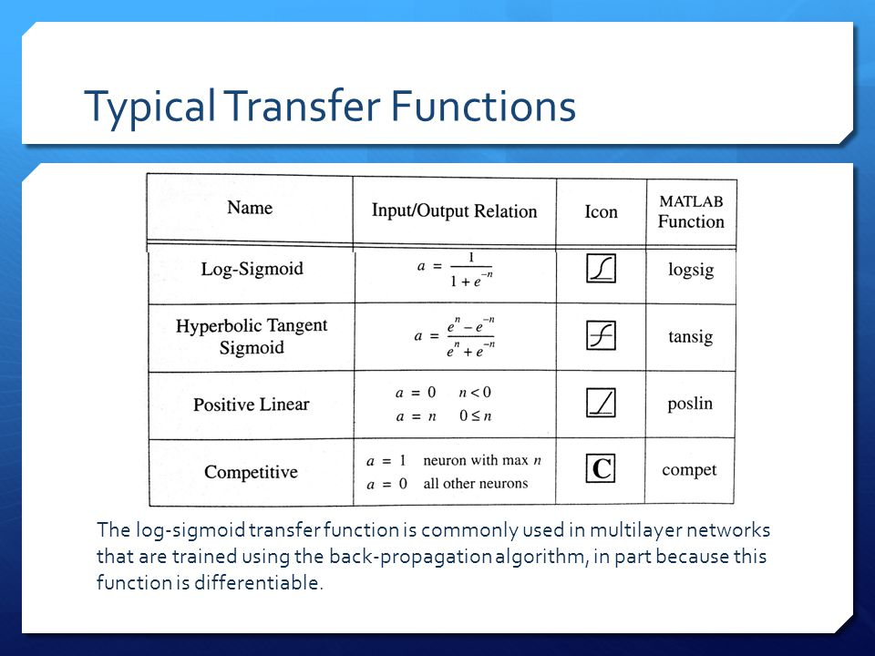 Typical Transfer Functions