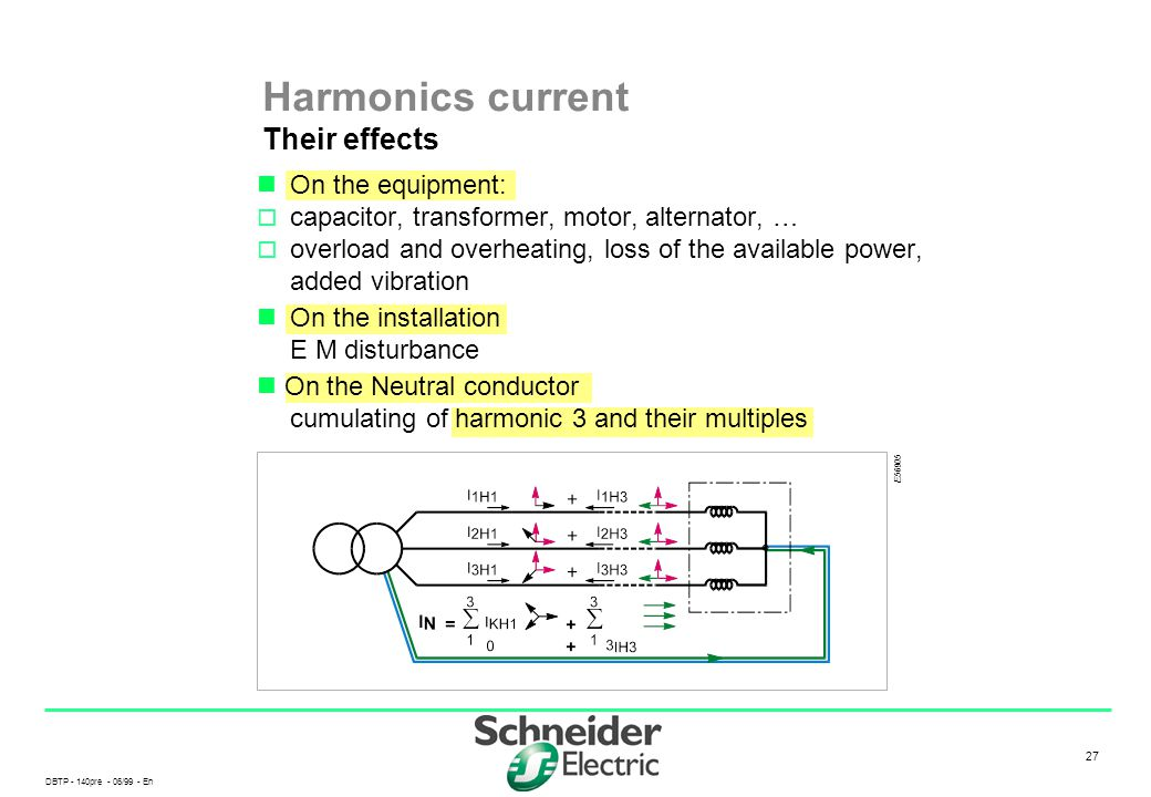 Harmonics current Their effects