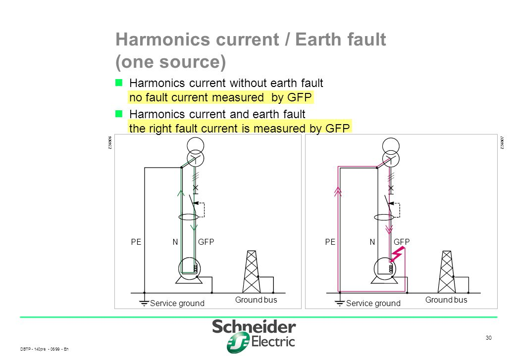 Harmonics current / Earth fault (one source)