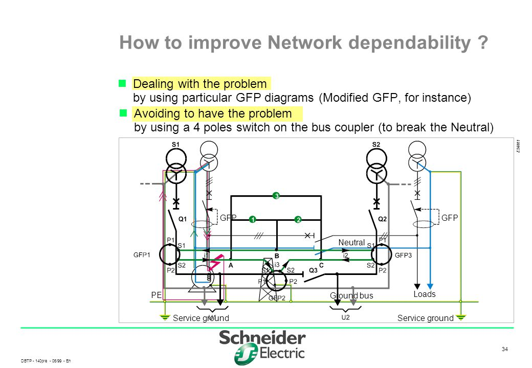How to improve Network dependability