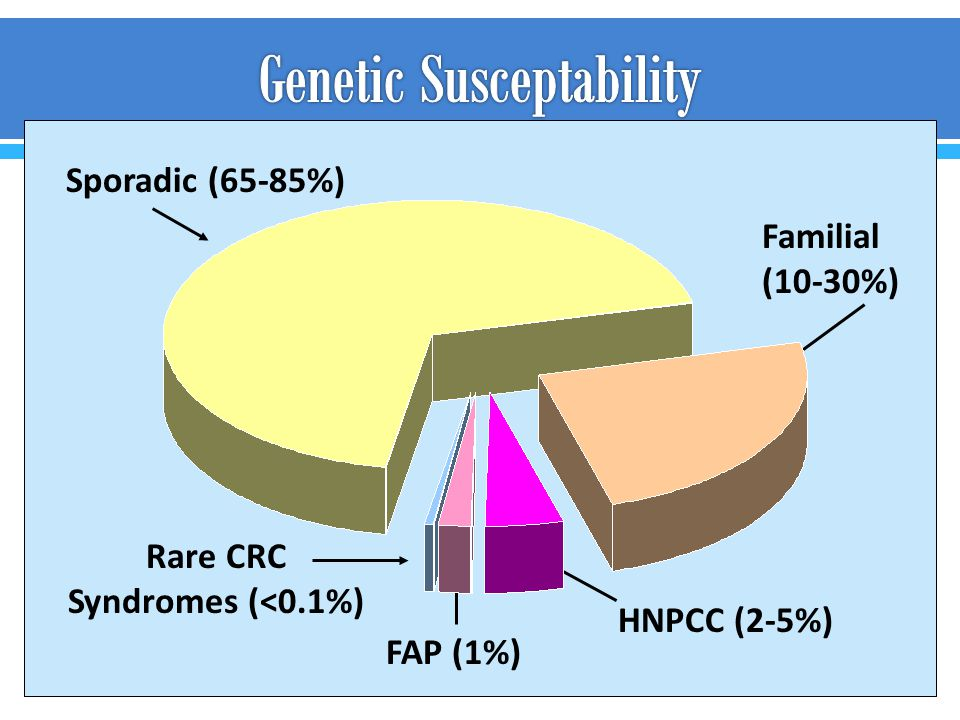 Genetic Susceptability