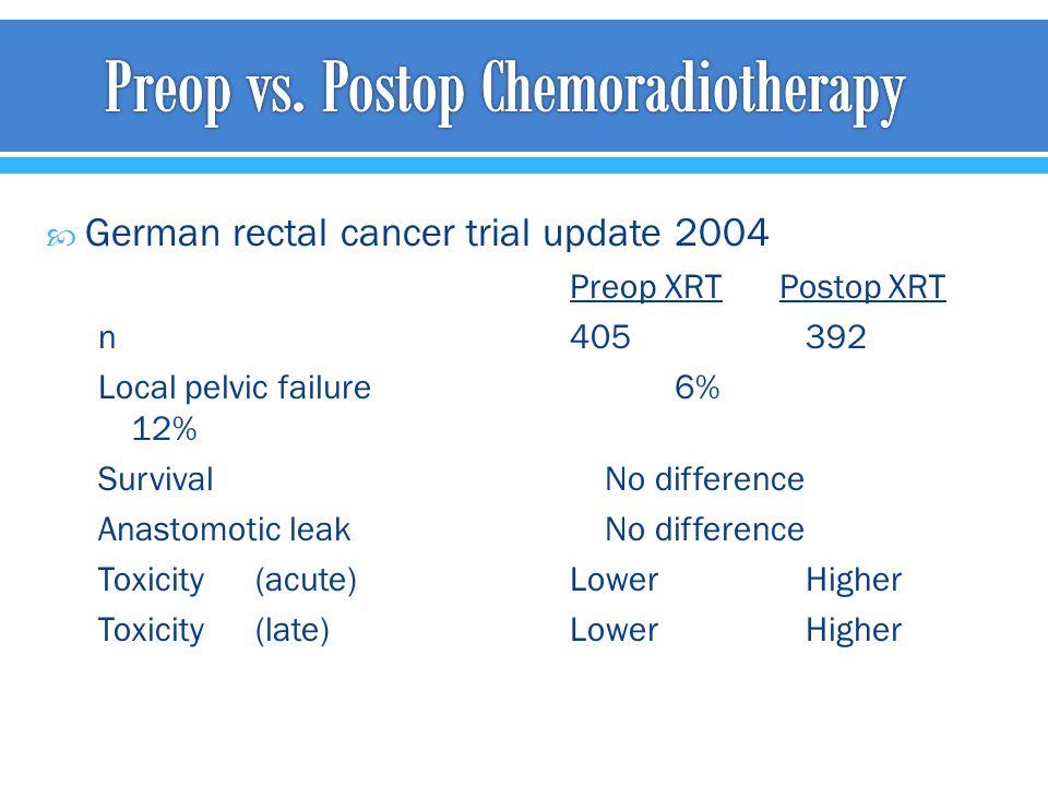 Preop vs. Postop Chemoradiotherapy