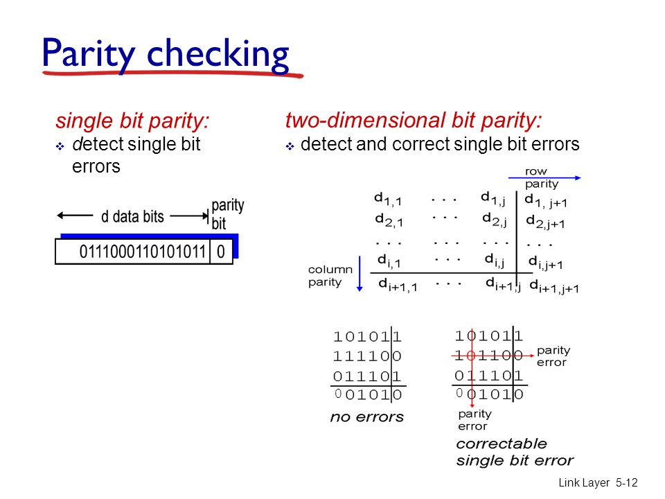 Parity checking single bit parity: two-dimensional bit parity: