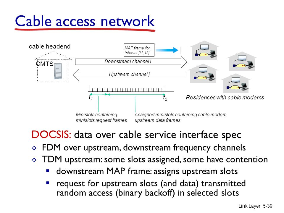 Cable access network DOCSIS: data over cable service interface spec