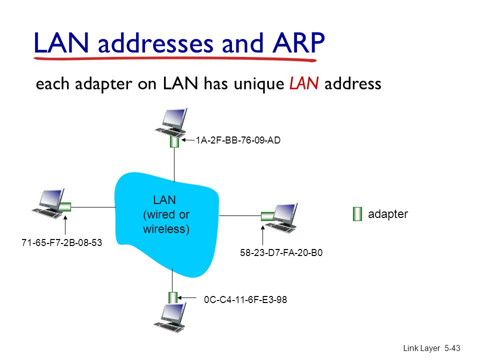 LAN addresses and ARP each adapter on LAN has unique LAN address LAN