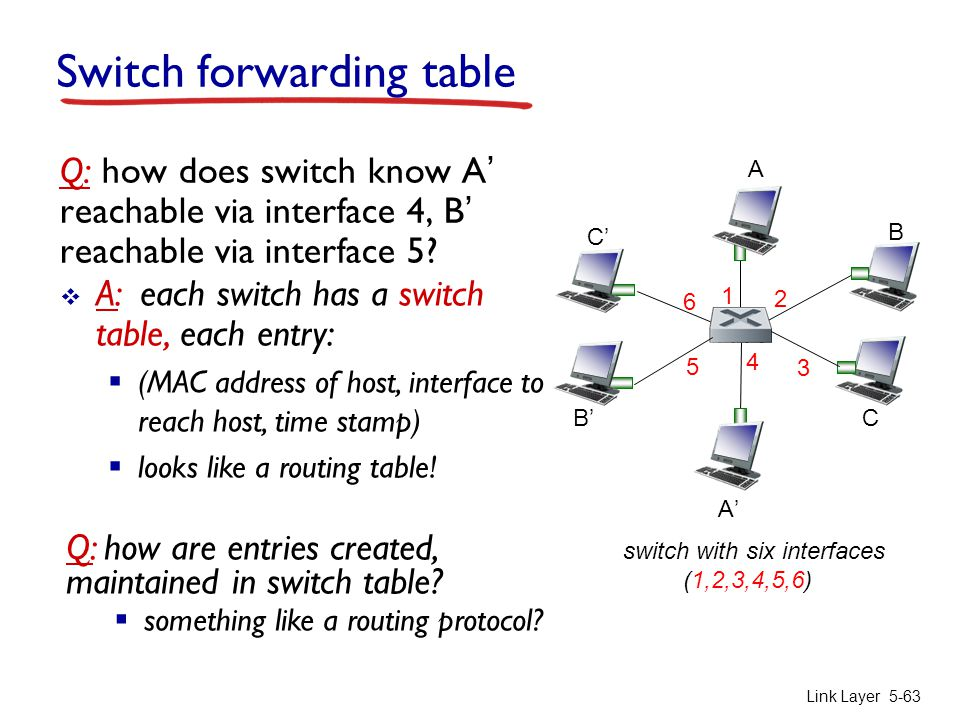 Switch forwarding table
