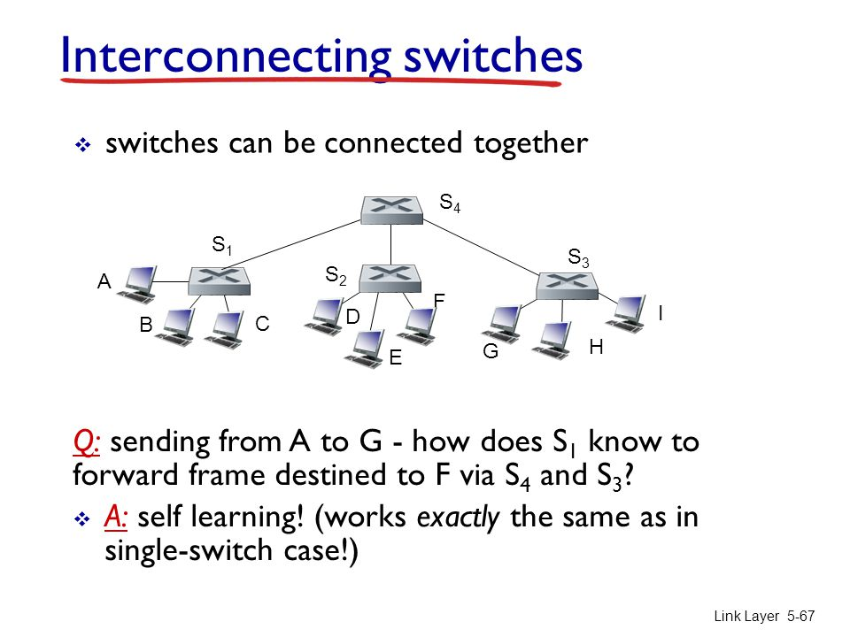 Interconnecting switches