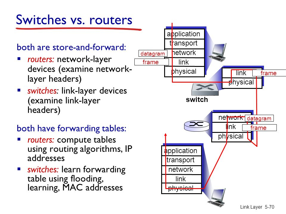 Switches vs. routers both are store-and-forward: