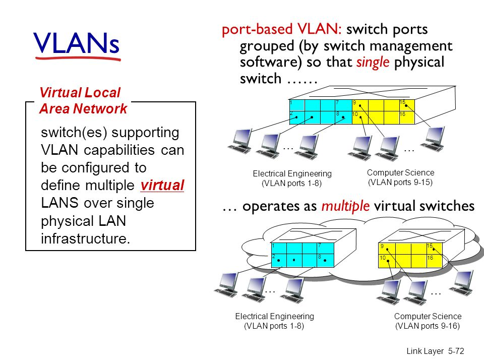 VLANs port-based VLAN: switch ports grouped (by switch management software) so that single physical switch ……