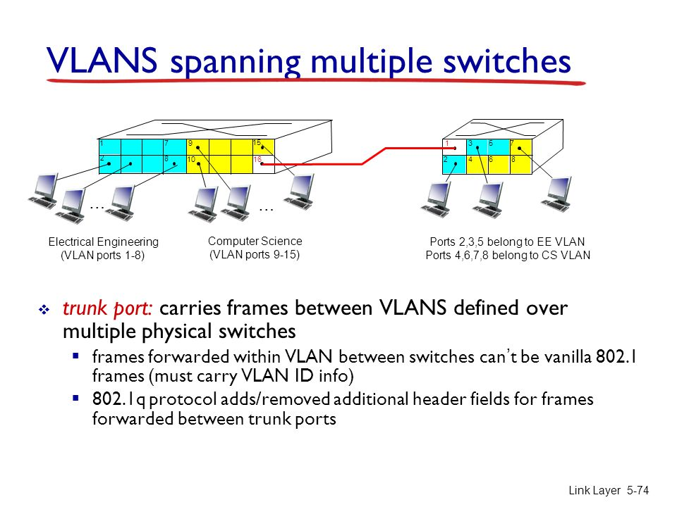 VLANS spanning multiple switches