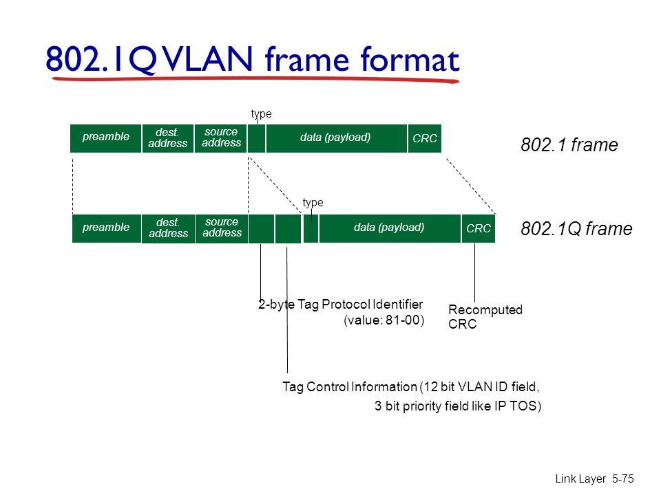 802.1Q VLAN frame format 802.1 frame 802.1Q frame