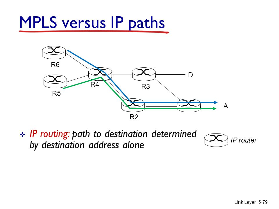 MPLS versus IP paths R6. D. R4. R3. R5. A. R2. IP routing: path to destination determined by destination address alone.
