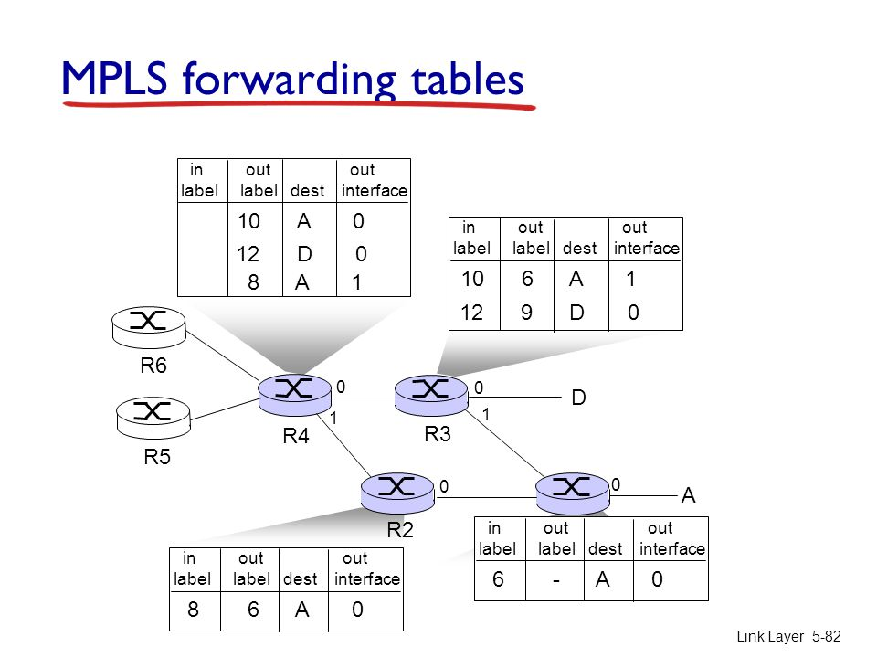 MPLS forwarding tables