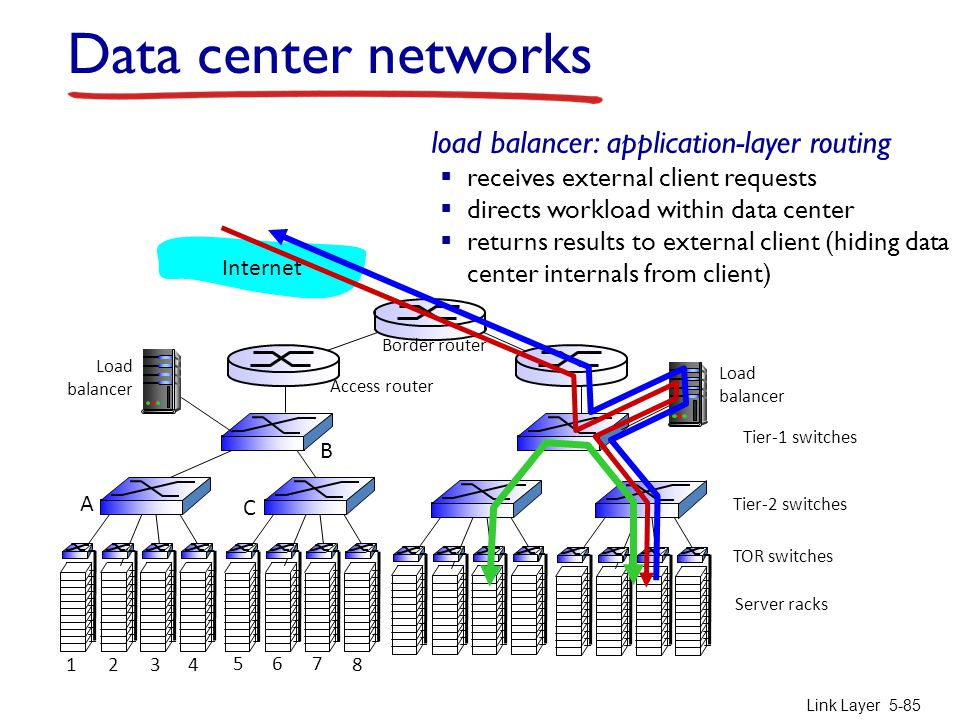 Data center networks load balancer: application-layer routing