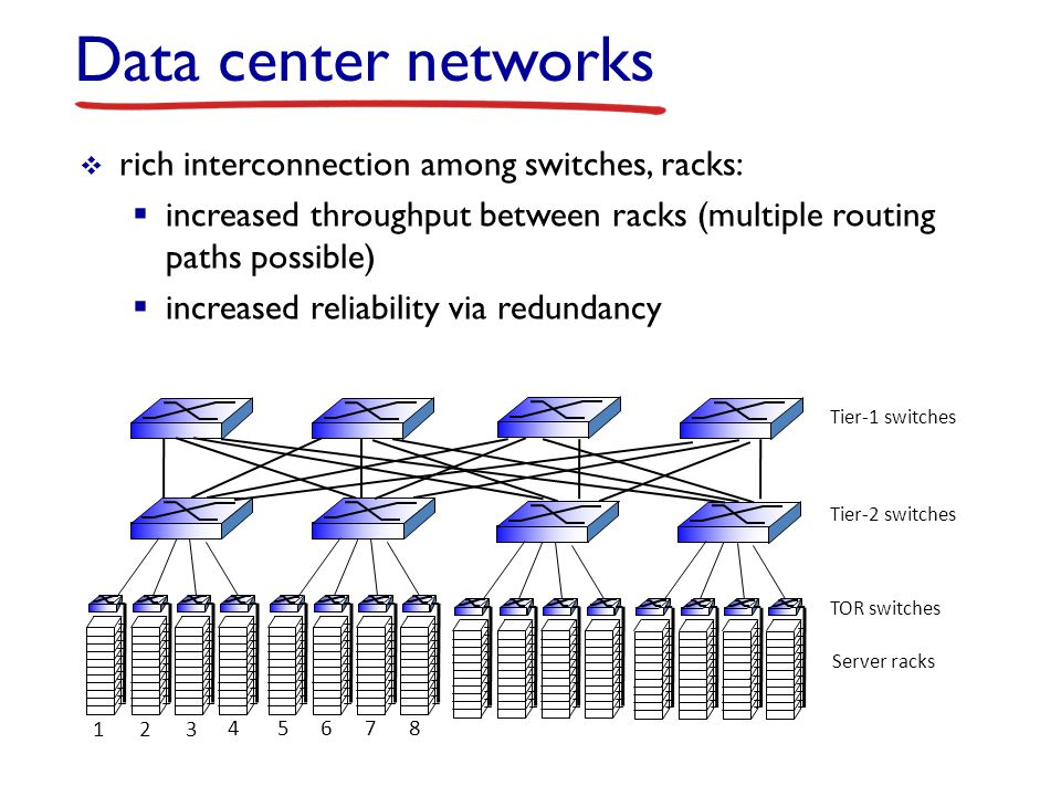 Data center networks rich interconnection among switches, racks: