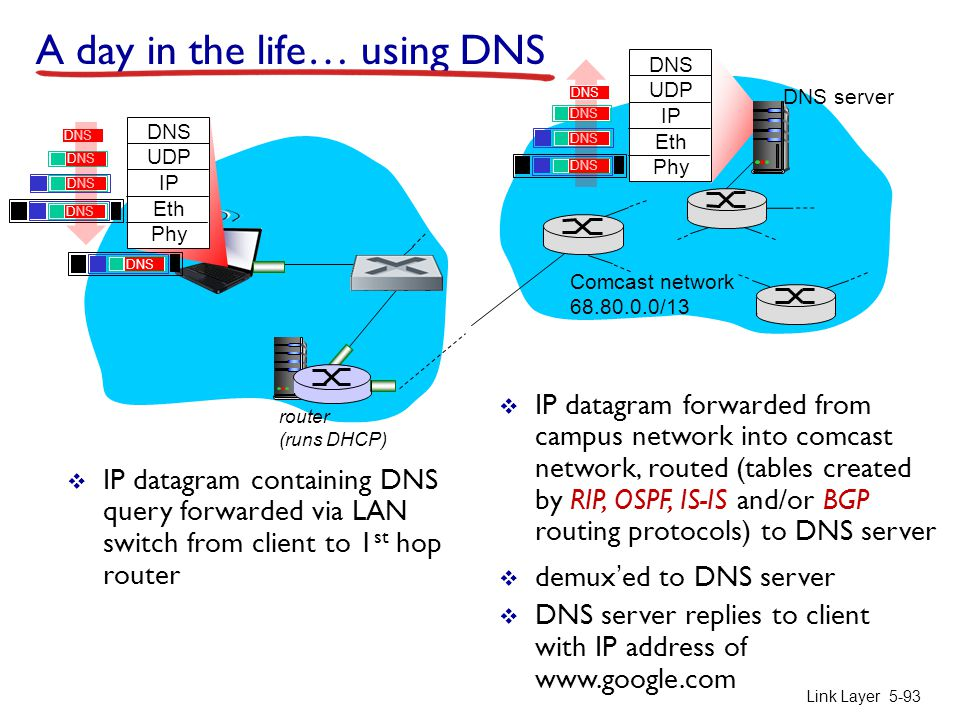 A day in the life… using DNS