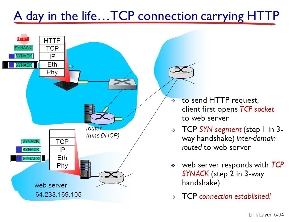 A day in the life…TCP connection carrying HTTP