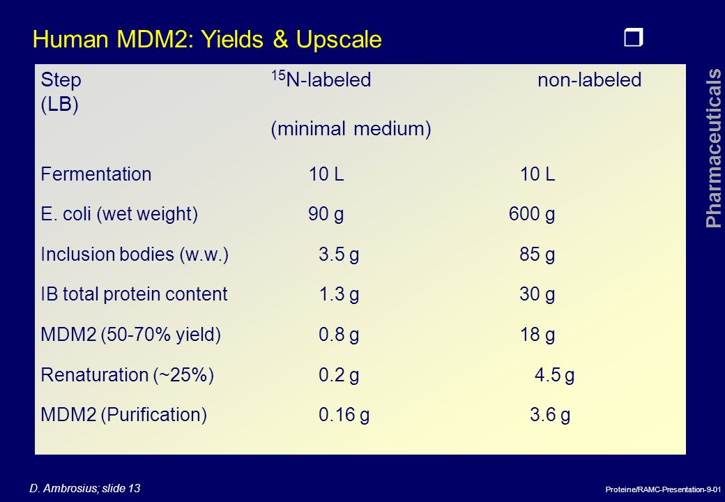 Human MDM2: Yields & Upscale