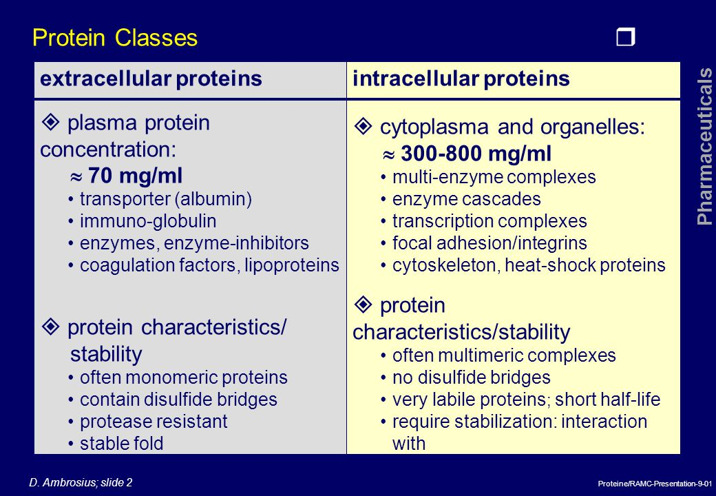 Protein Classes extracellular proteins  plasma protein concentration: