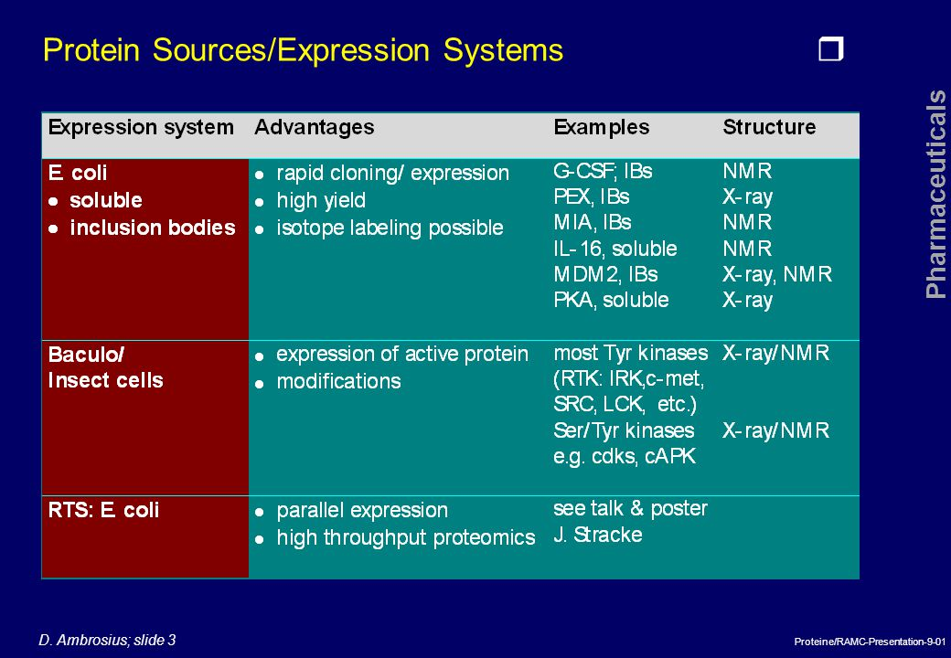 Protein Sources/Expression Systems