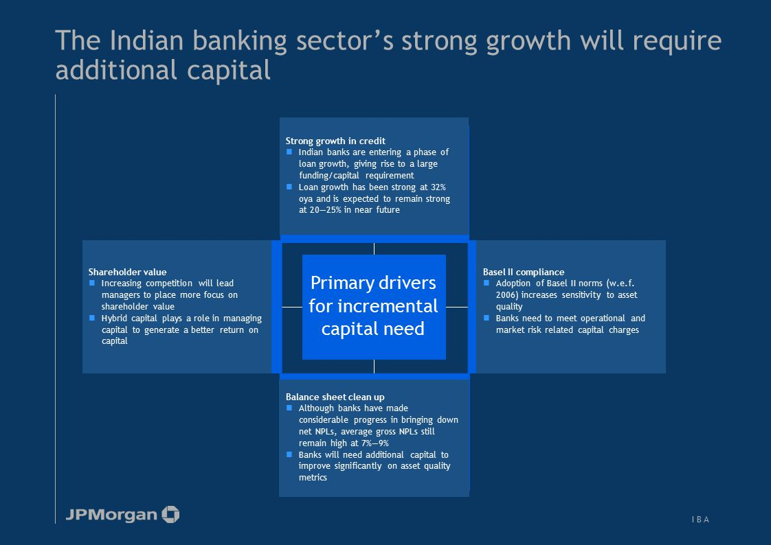 Banks in India would need to raise approx