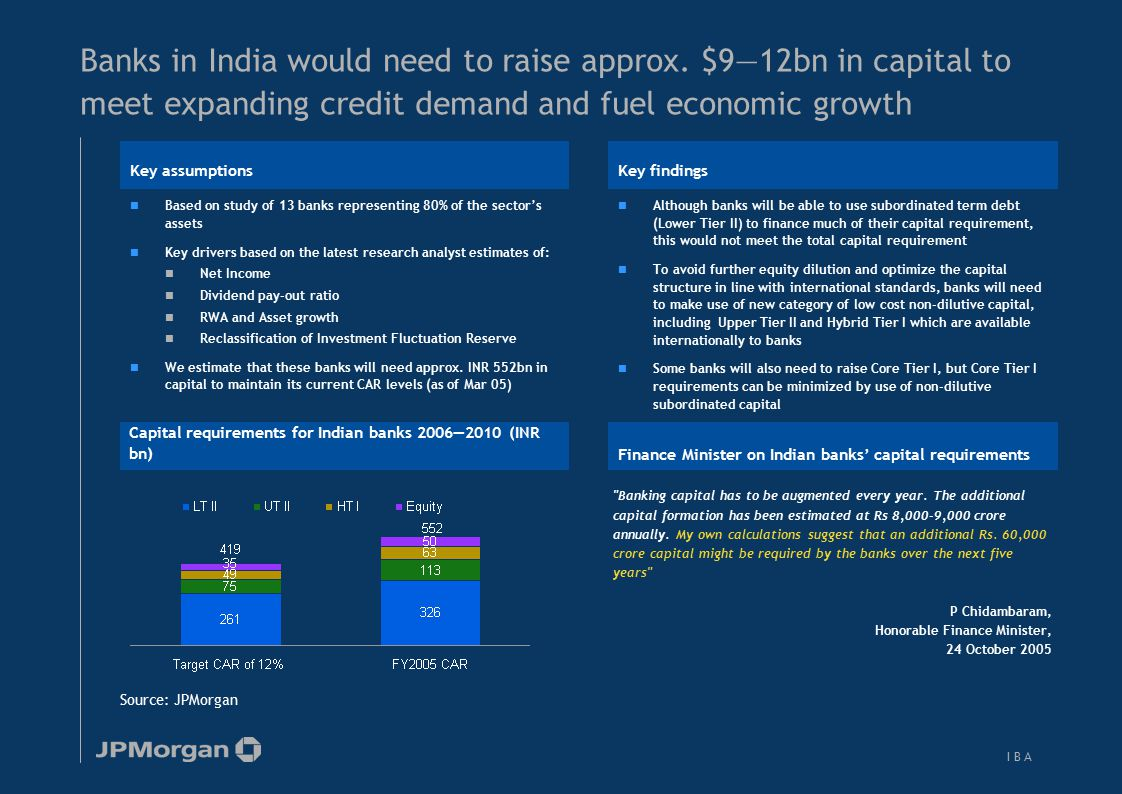 Relevance of Hybrid Capital for Indian Banks—Hybrid Tier I