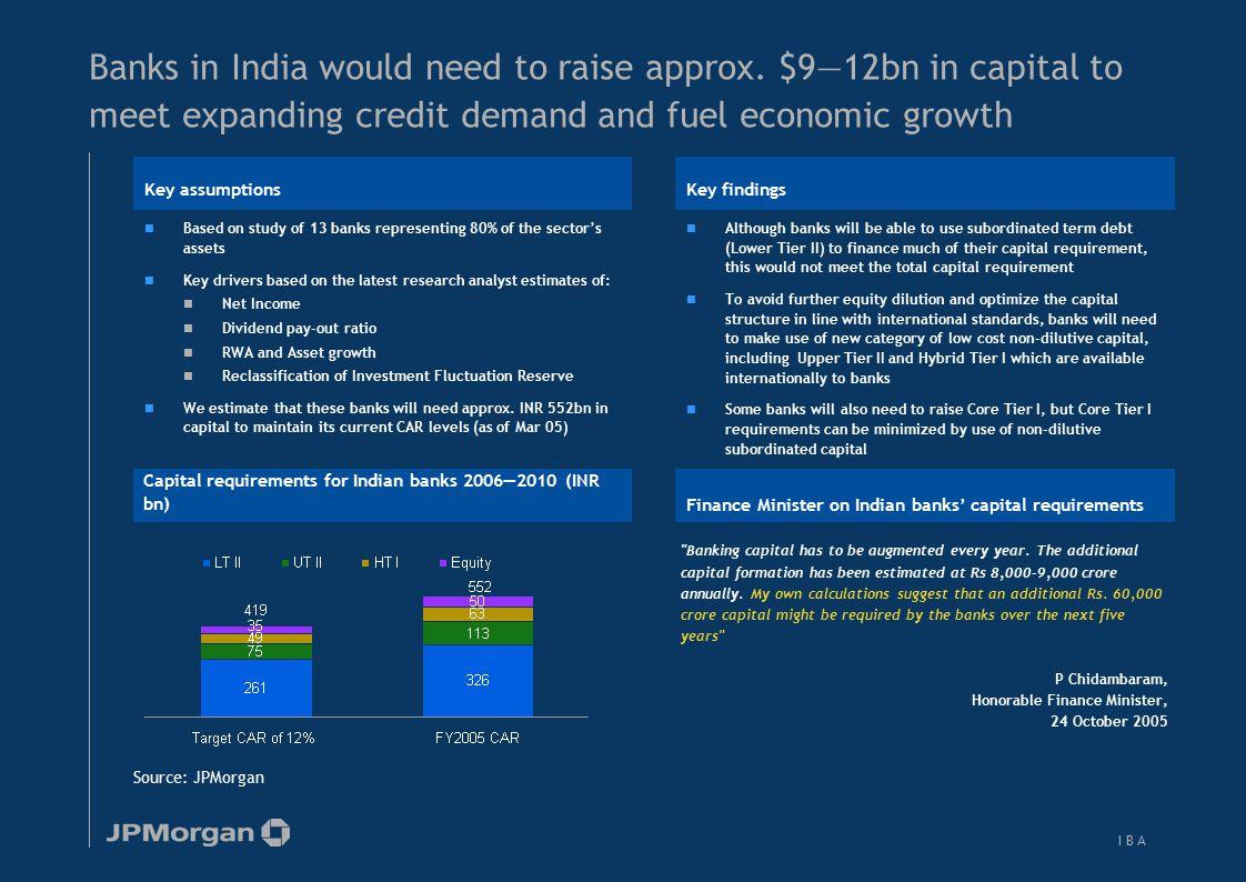 Relevance of Hybrid Capital for Indian Banks—Hybrid Tier I