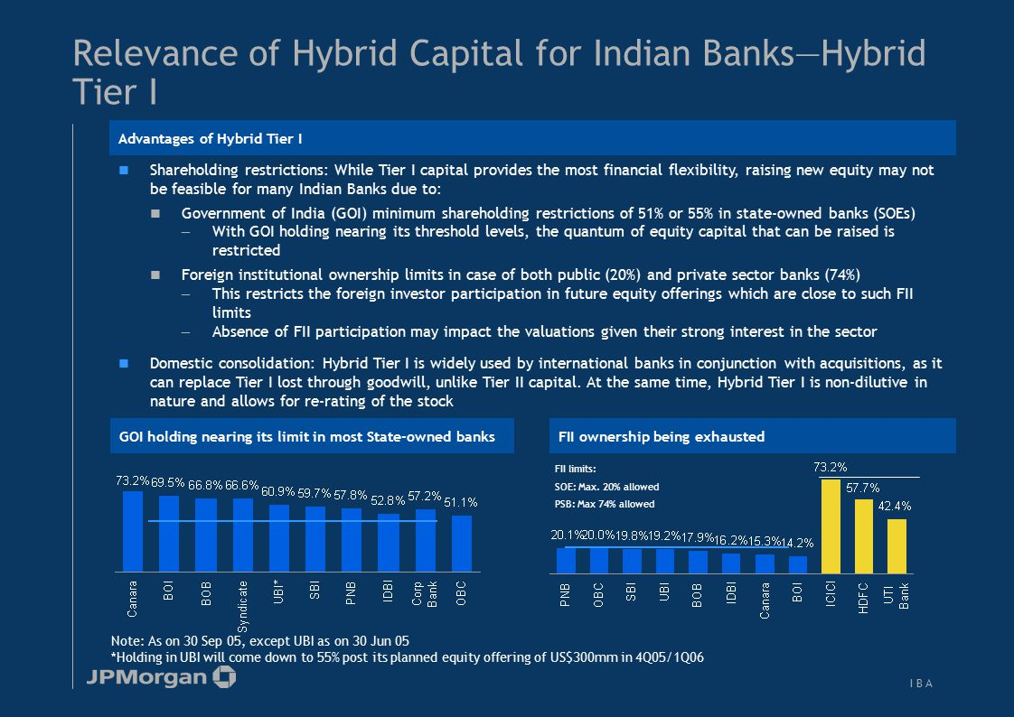 Relevance of Hybrid Capital for Indian Banks—Upper Tier II