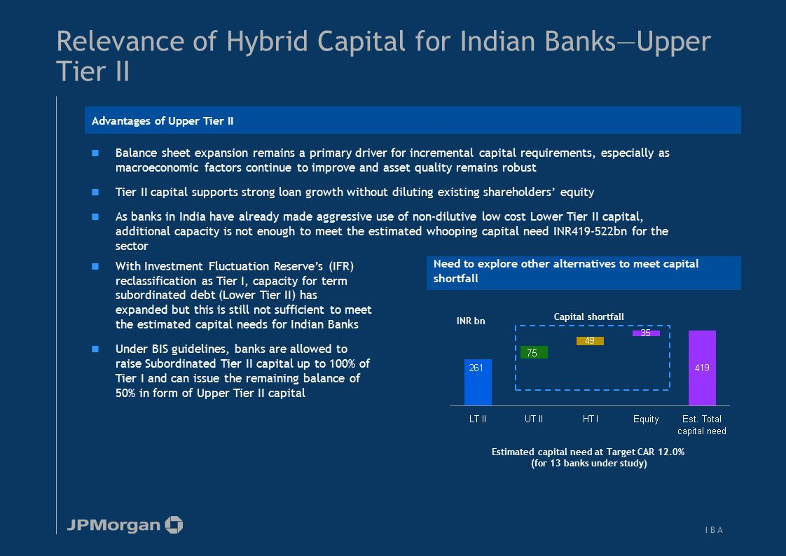 Basel II implication for Indian banks