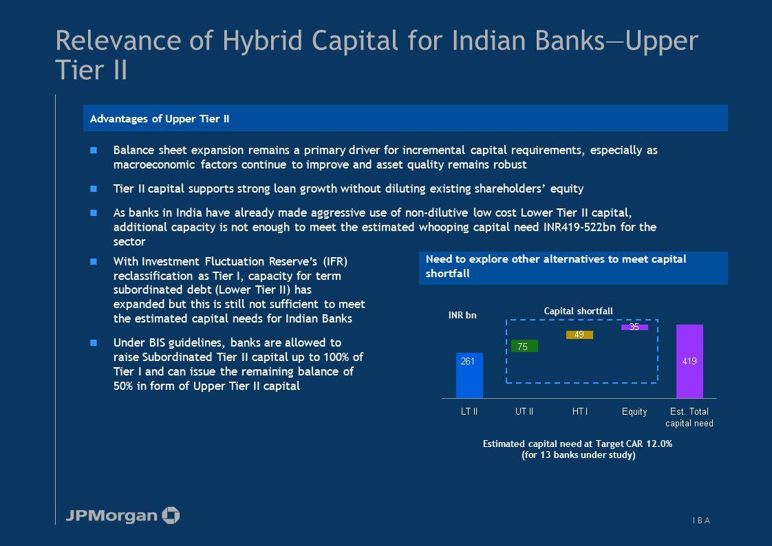 Basel II implication for Indian banks