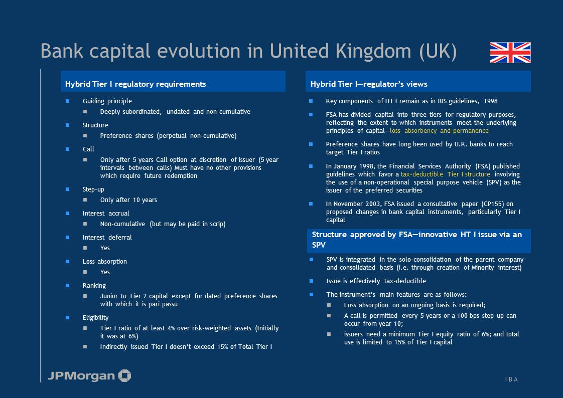 Bank capital evolution in United States (US)