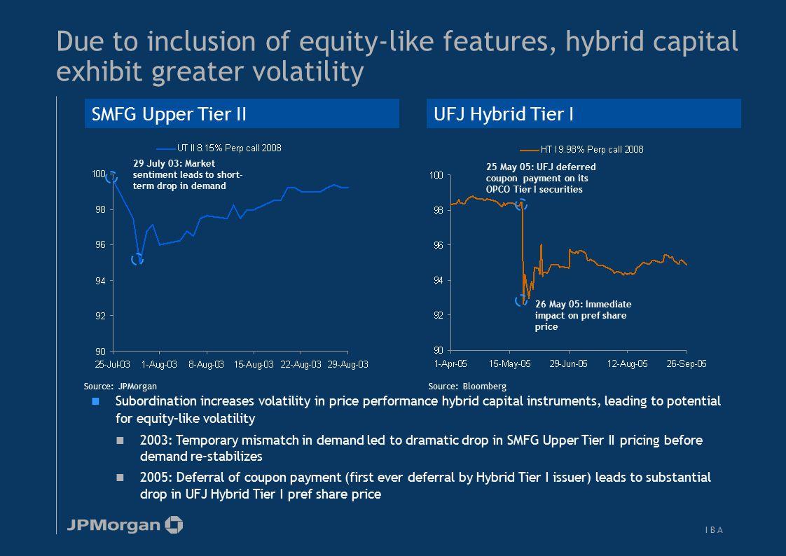HSBC's perpetual subordinated bond price performance during Asian financial crisis