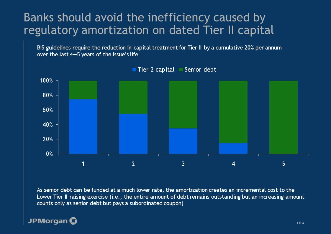 A coupon step-up or extension option can avoid the cost of regulatory capital amortization