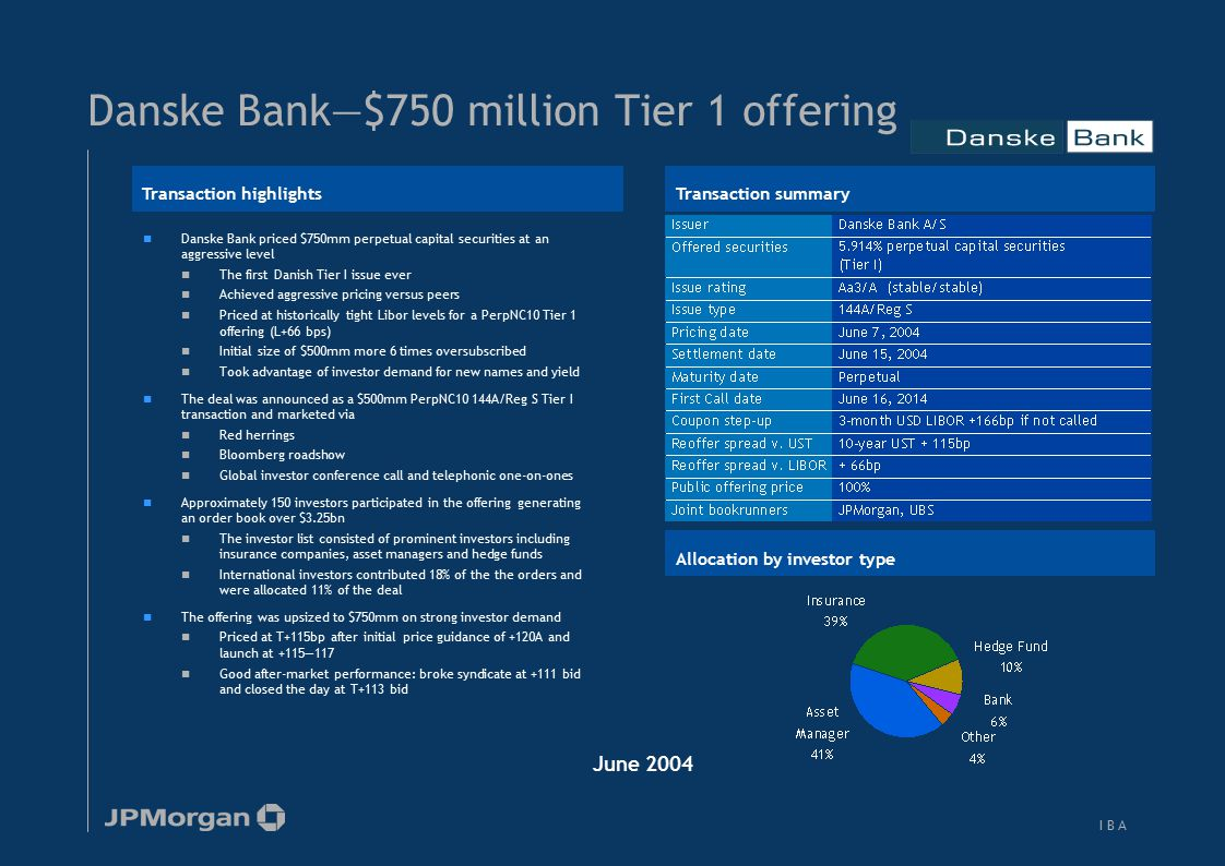 JPMorgan places €125mm CMS-linked Tier I for Jyske Bank
