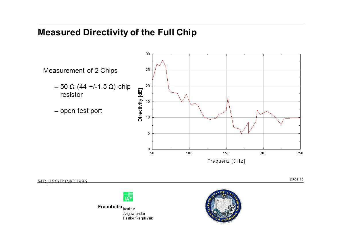 Measured Directivity of the Full Chip