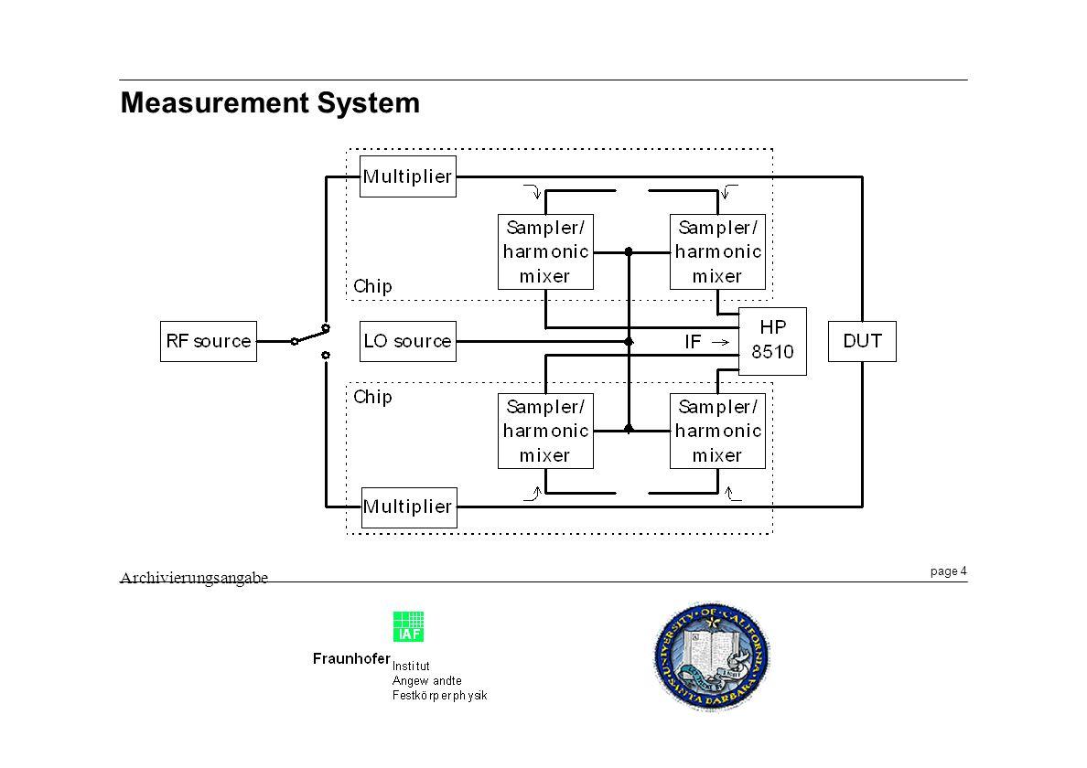 Measurement System Archivierungsangabe