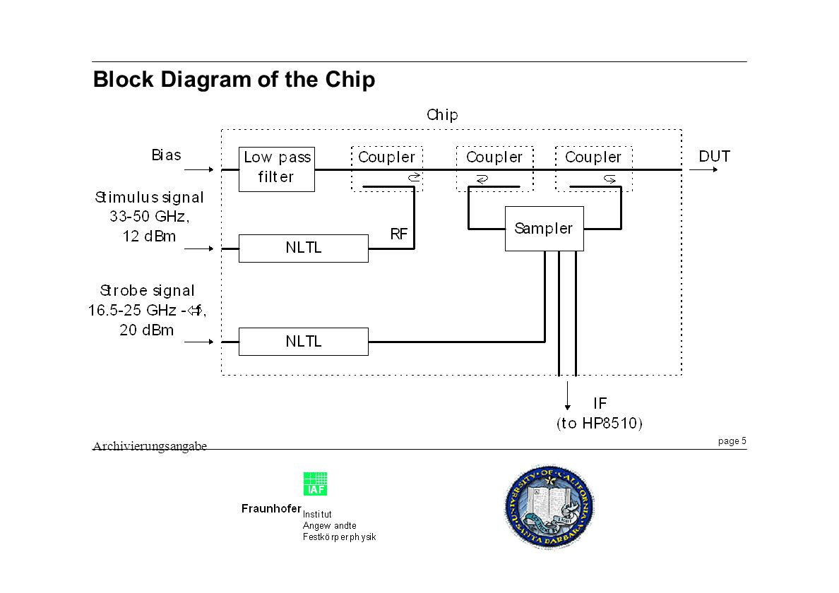 Block Diagram of the Chip