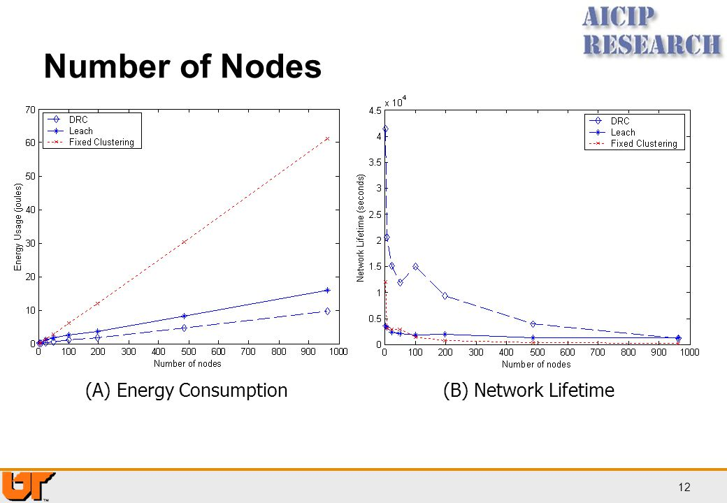 Number of Nodes (A) Energy Consumption (B) Network Lifetime