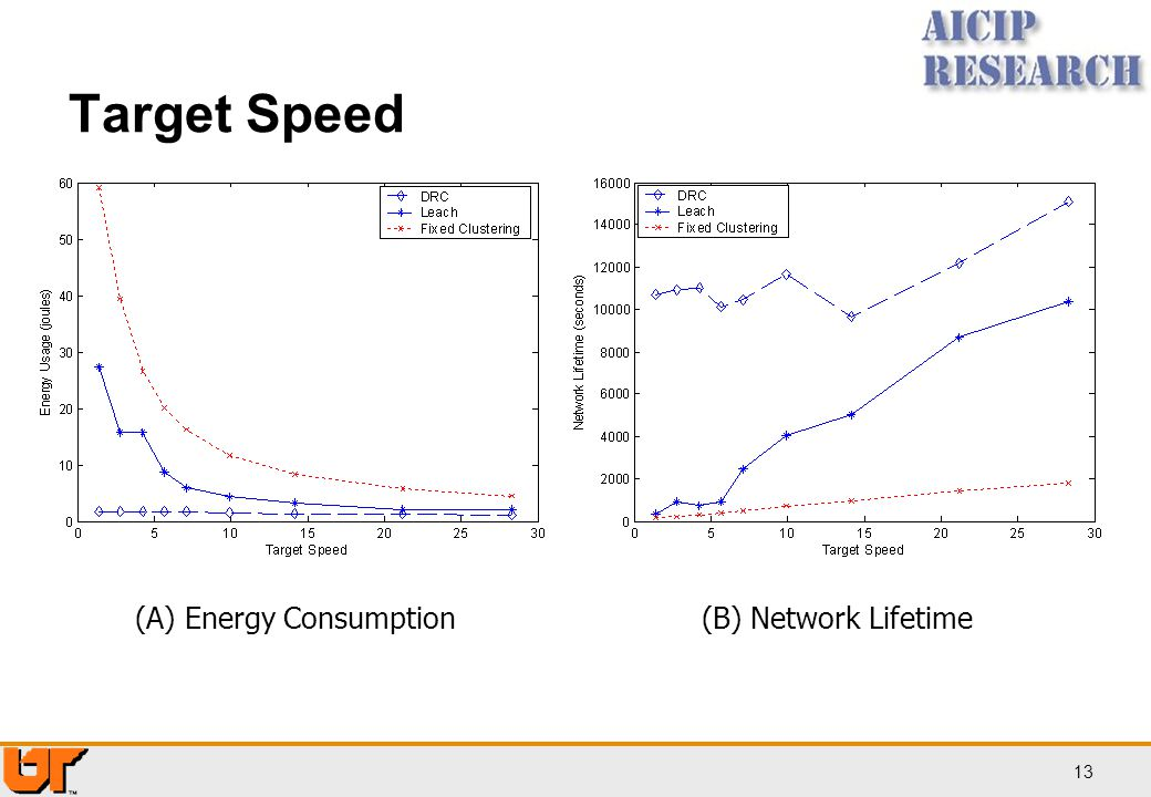 Target Speed (A) Energy Consumption (B) Network Lifetime