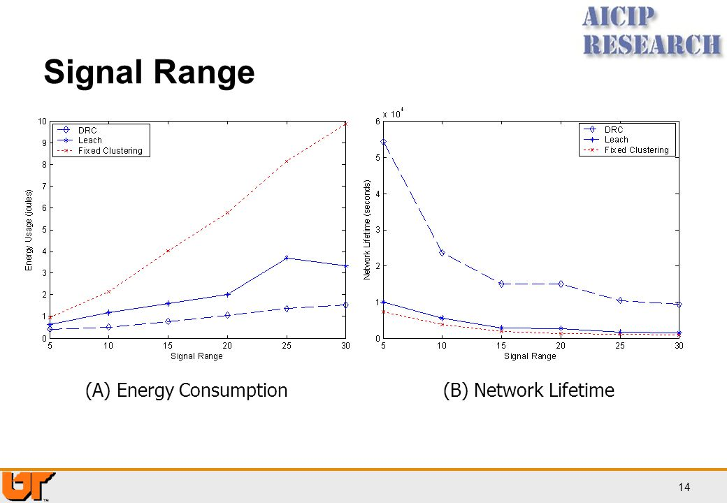Signal Range More nodes will wake up as signal range increases, thus consume more energy. (A) Energy Consumption.