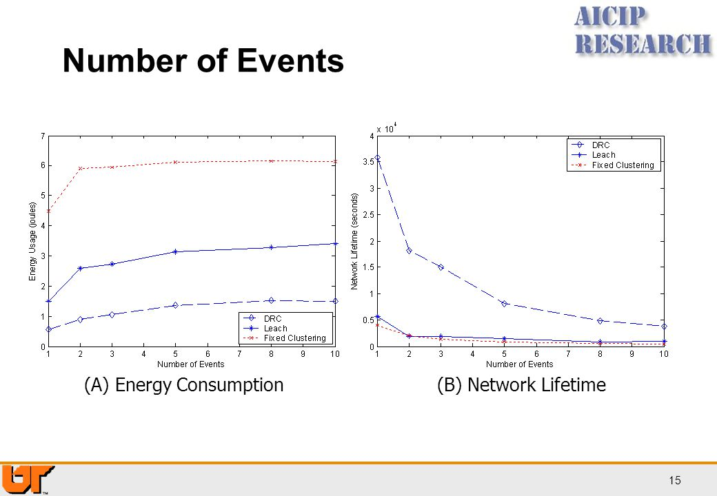 Number of Events More events will cause more nodes to wake up and thus consume more energy. (A) Energy Consumption.