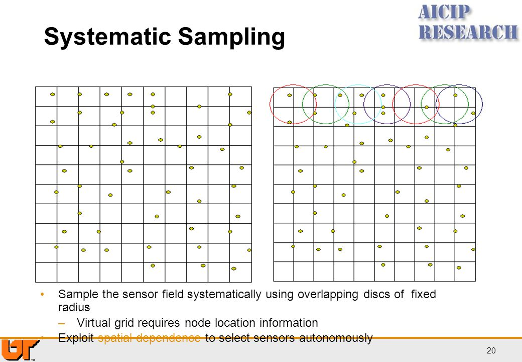 Systematic Sampling Sample the sensor field systematically using overlapping discs of fixed radius.