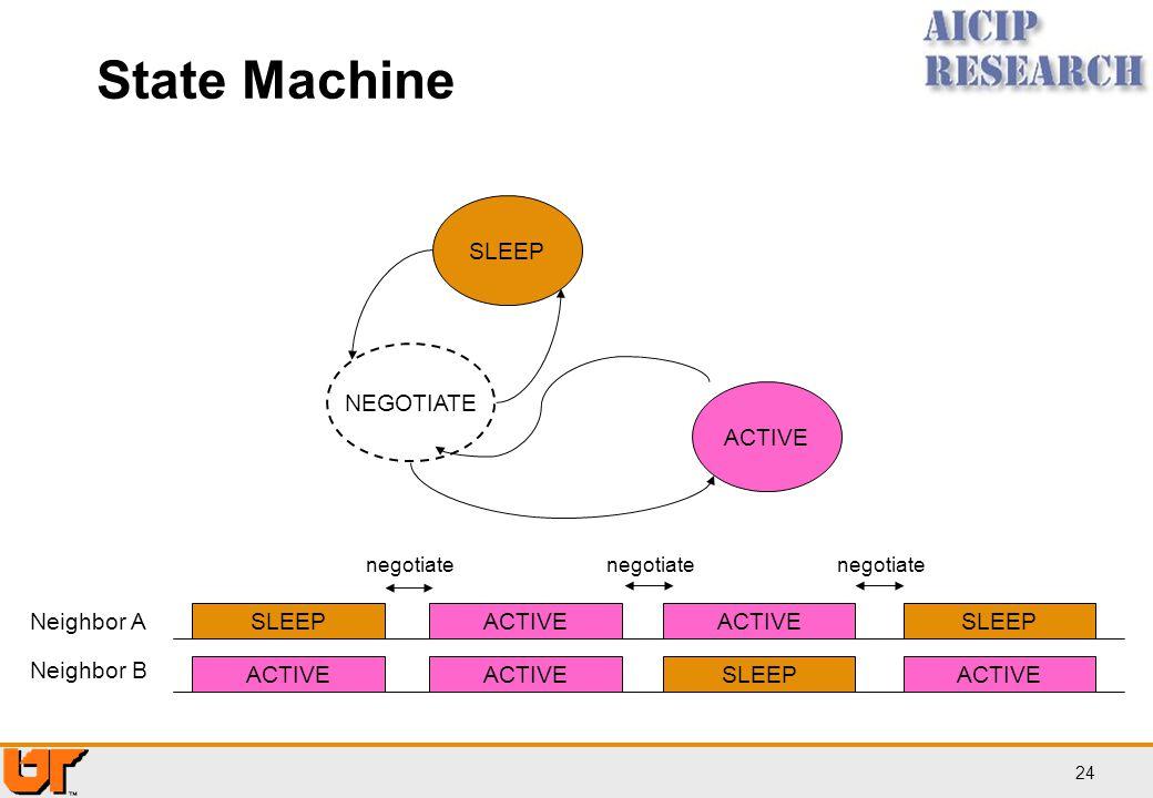 State Machine SLEEP NEGOTIATE ACTIVE Neighbor A SLEEP ACTIVE ACTIVE