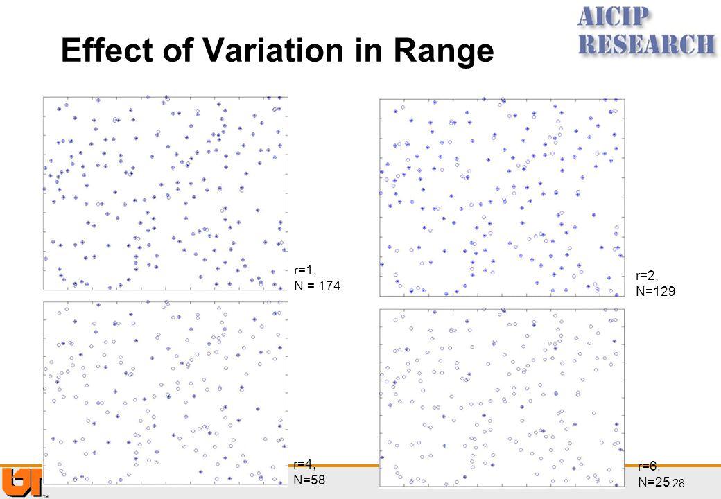 Effect of Variation in Range