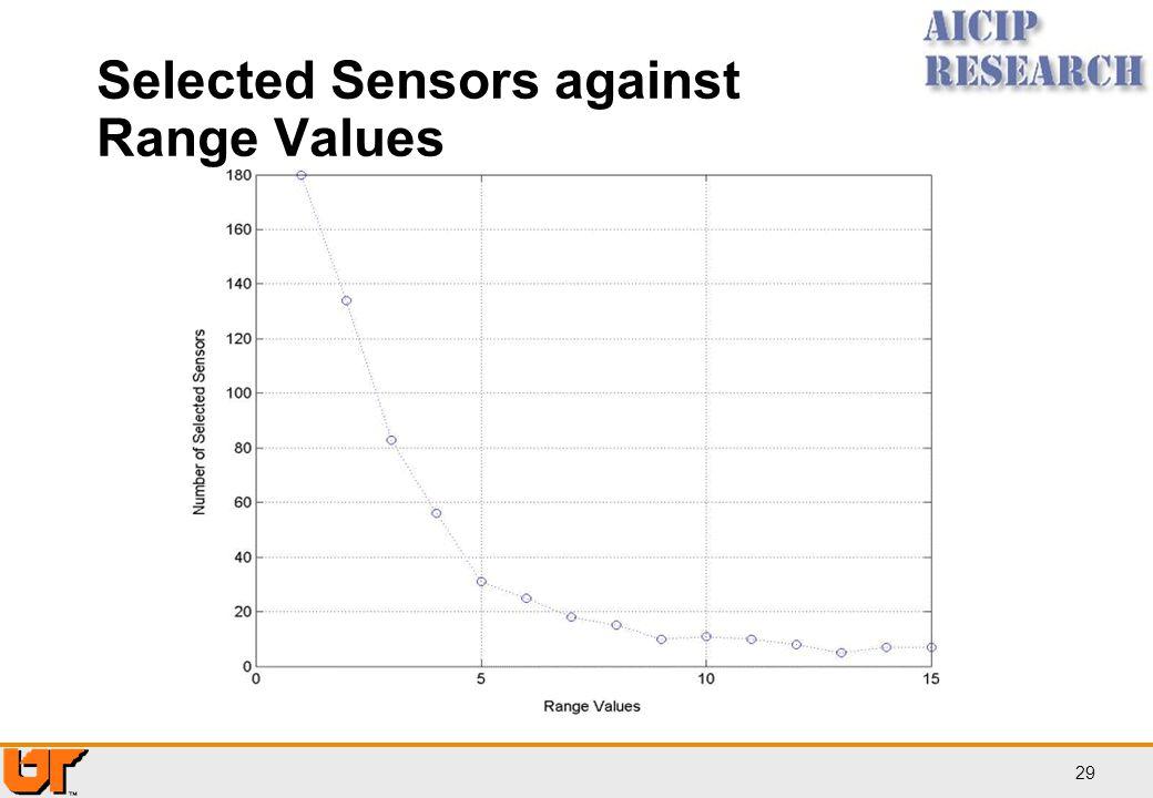 Selected Sensors against Range Values
