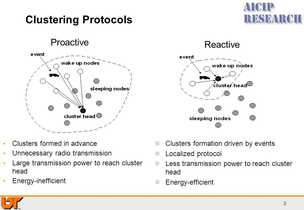 Clustering Protocols Proactive Reactive Clusters formed in advance