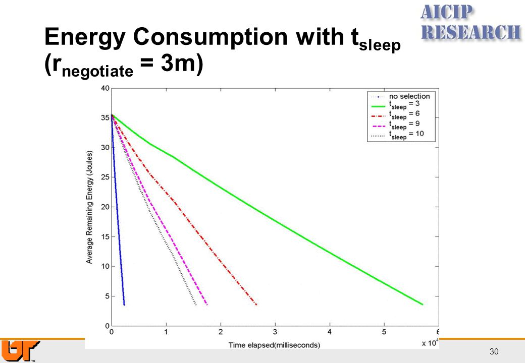 Energy Consumption with tsleep (rnegotiate = 3m)