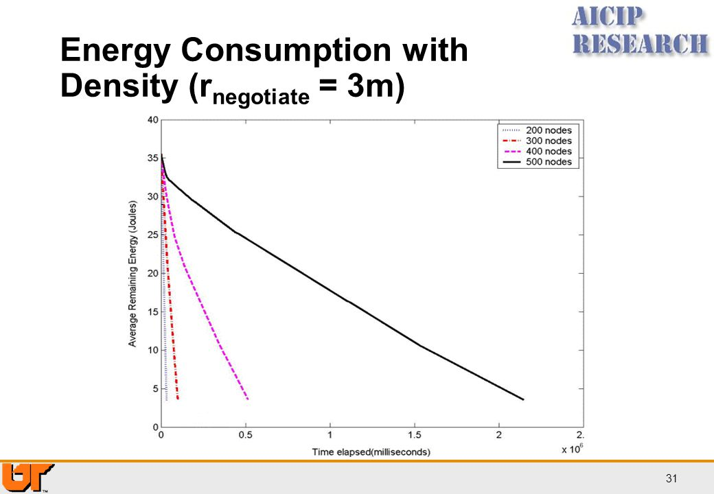 Energy Consumption with Density (rnegotiate = 3m)