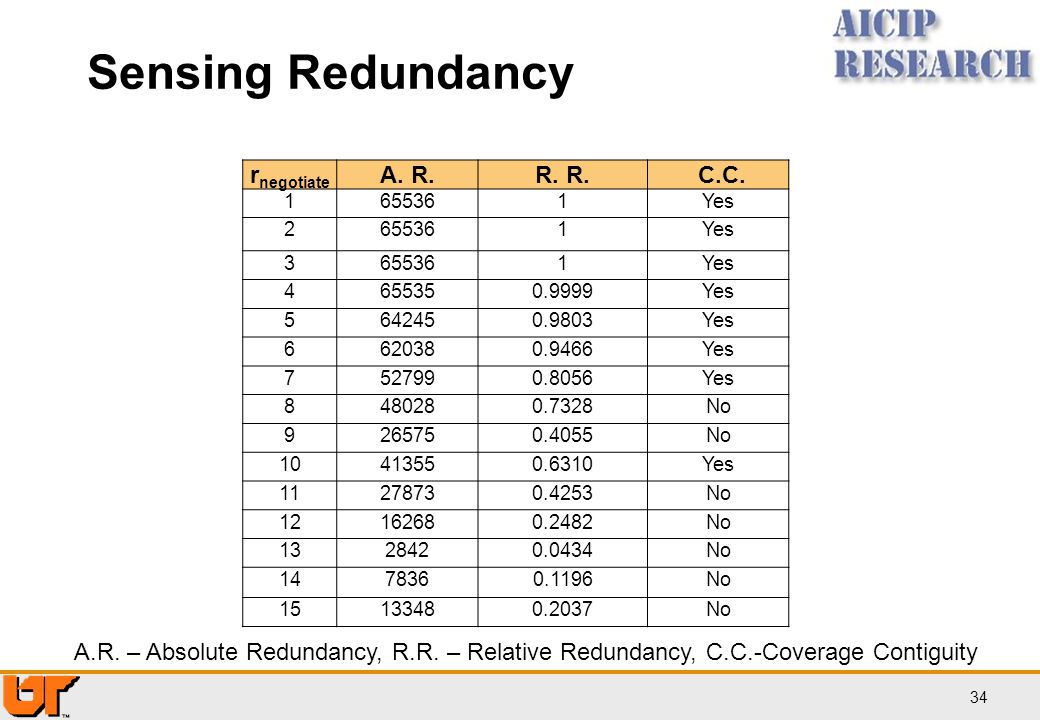 Sensing Redundancy rnegotiate A. R. R. R. C.C.