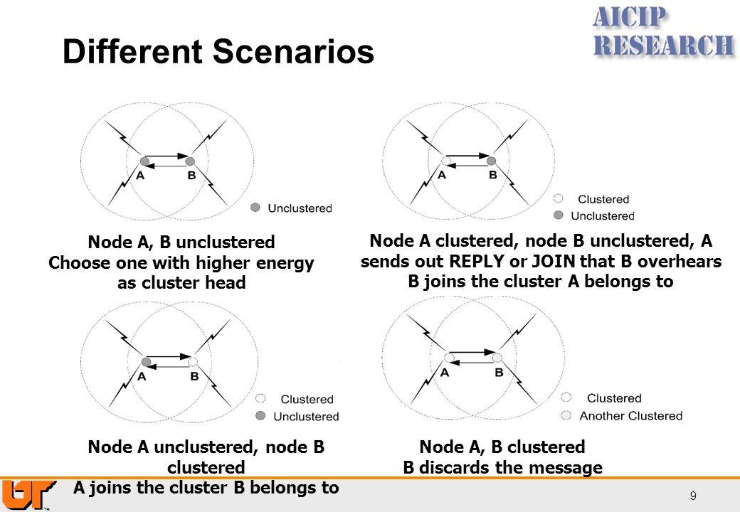 Different Scenarios Node A, B unclustered